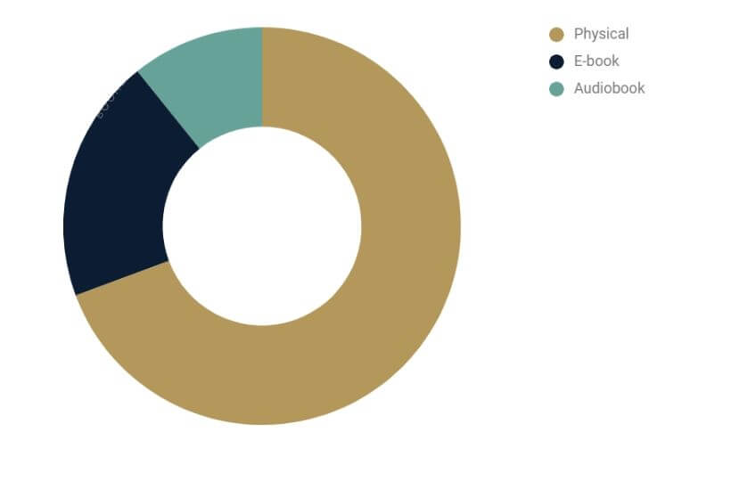 Pie Chart - Type of Book Read