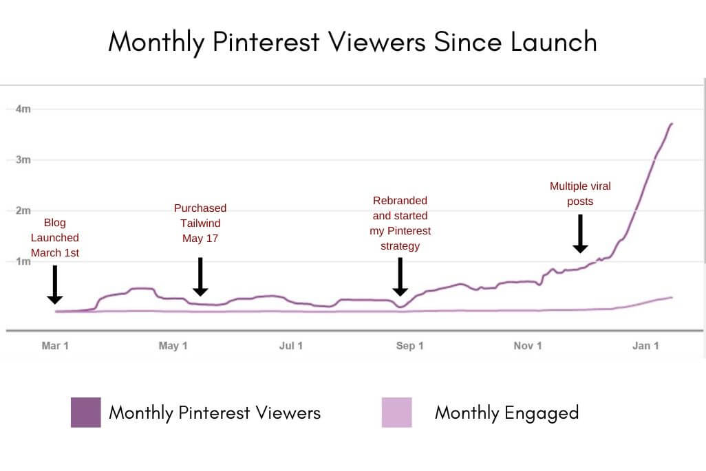 Monthly Pinterest Viewers Since Launch Graph
